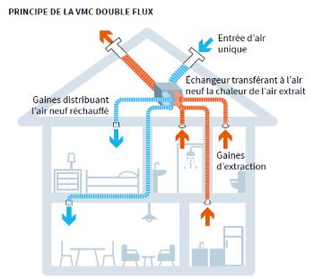 vmc-double-flux.png