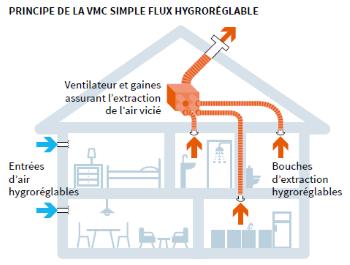 vmc-simple-flux-hygroréglable.png
